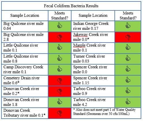 Fecal Coliform Bacteria Results