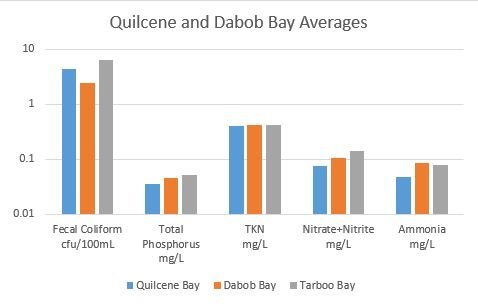 Quilcene and Dabob Bay Averages