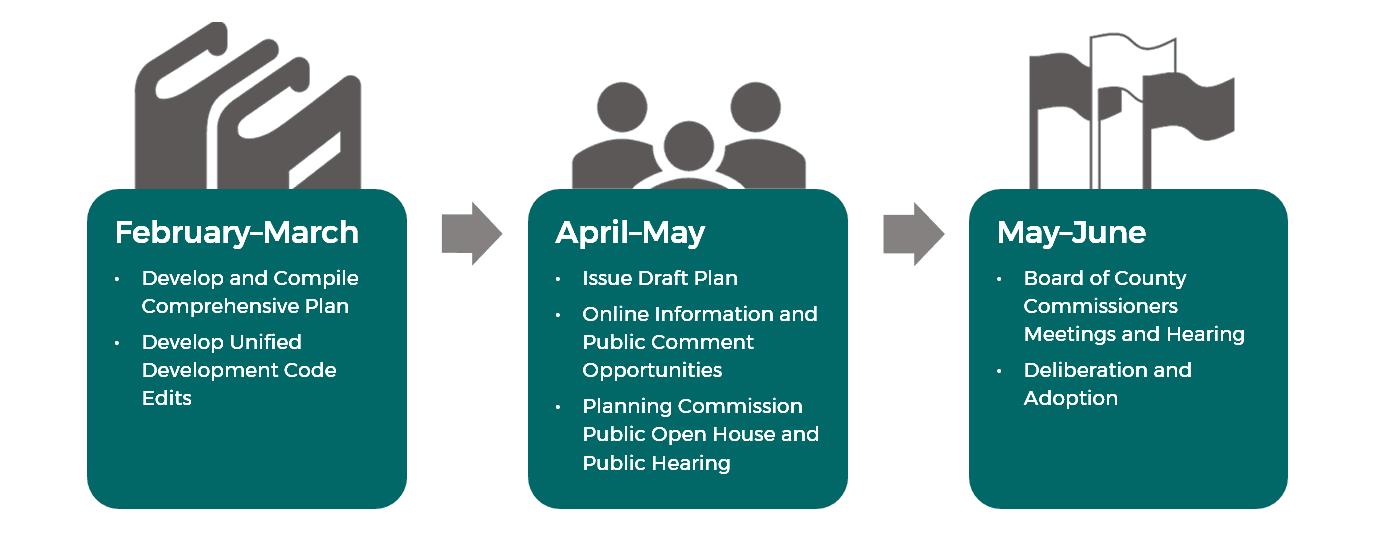 Comp Plan Timeline Image